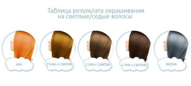 Хна и басма для седых волос