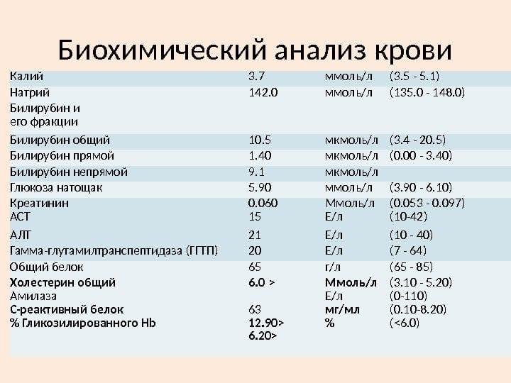 развернутый биохимический анализ крови