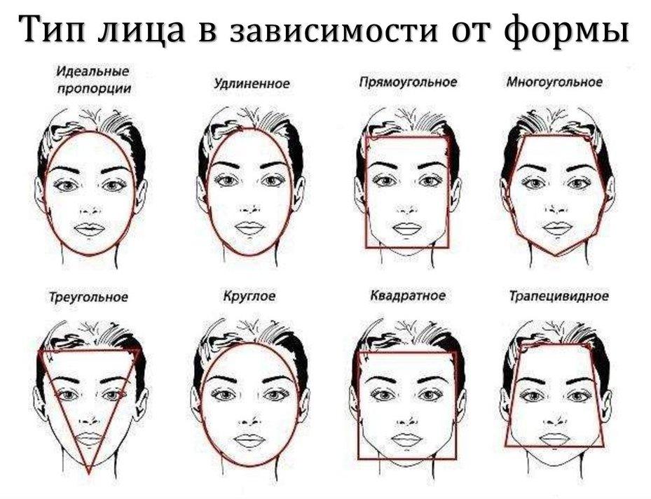 Какие бывают формы лица