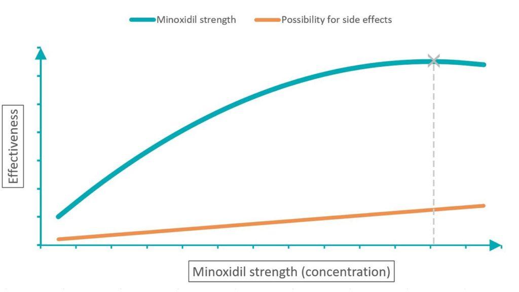 концентрации миноксидила