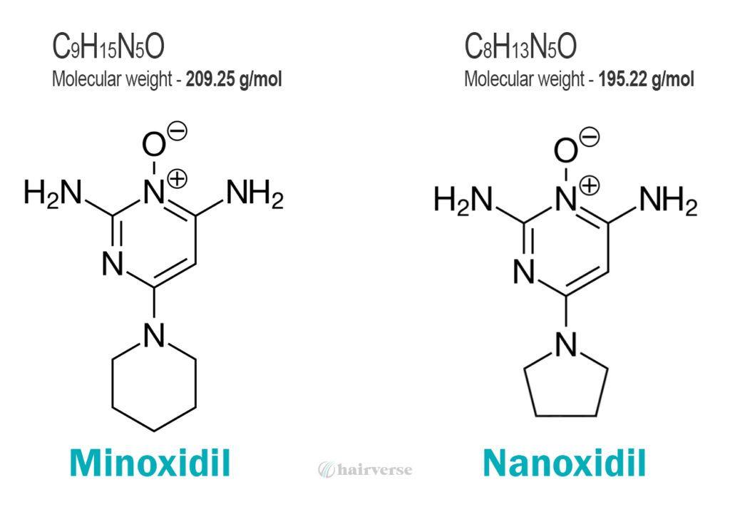 Наноксидил против миноксидила